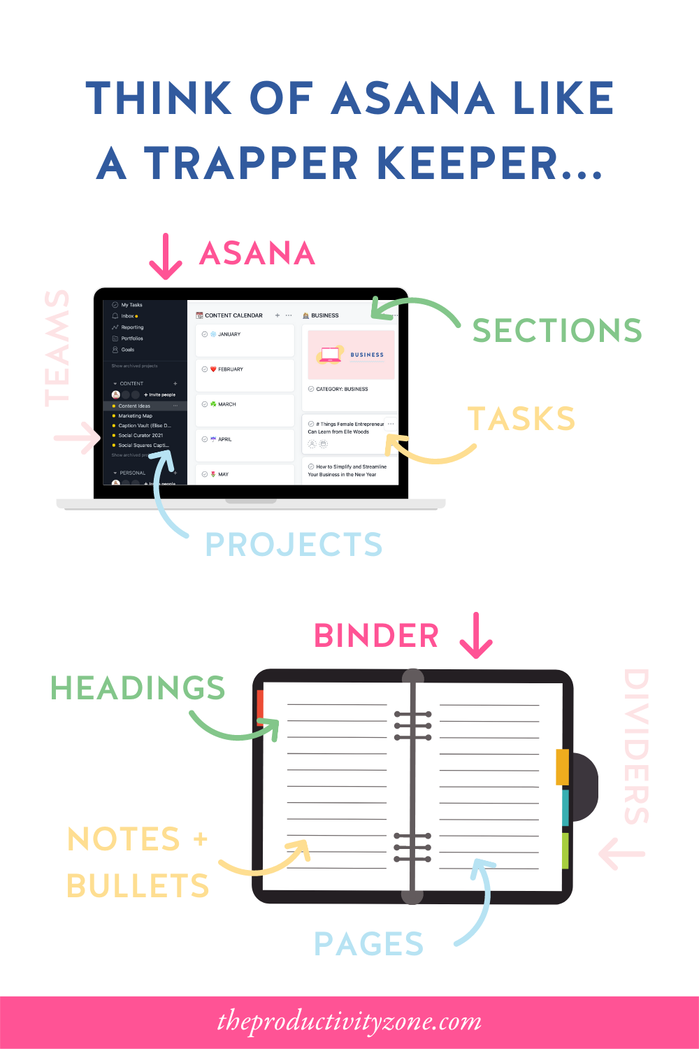 laptop mockup showing the breakdown of Asana, teams, projects, sections, and tasks on the top and a trapper keeper mockup showing the breakdown of binder, dividers, pages, headings, and bullet points on the bottom